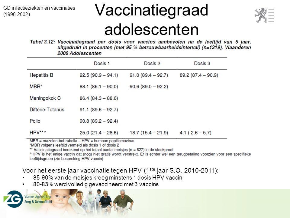 Vaccinatiegraad adolescenten