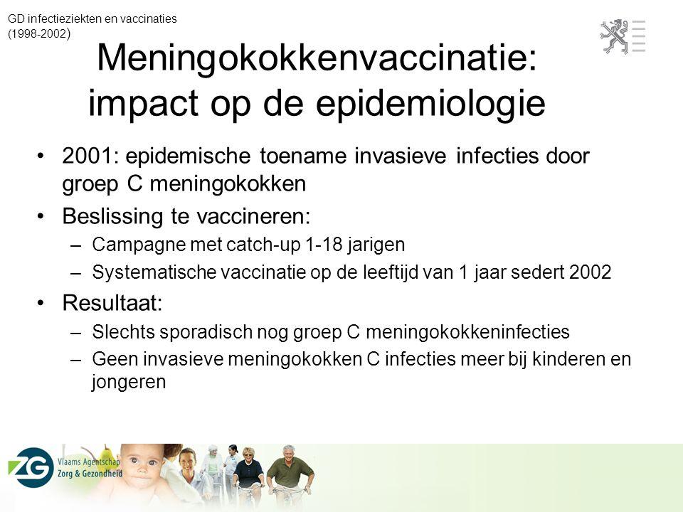 Meningokokkenvaccinatie: impact op de epidemiologie