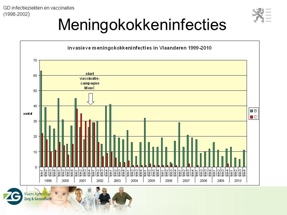 Meningokokkeninfecties