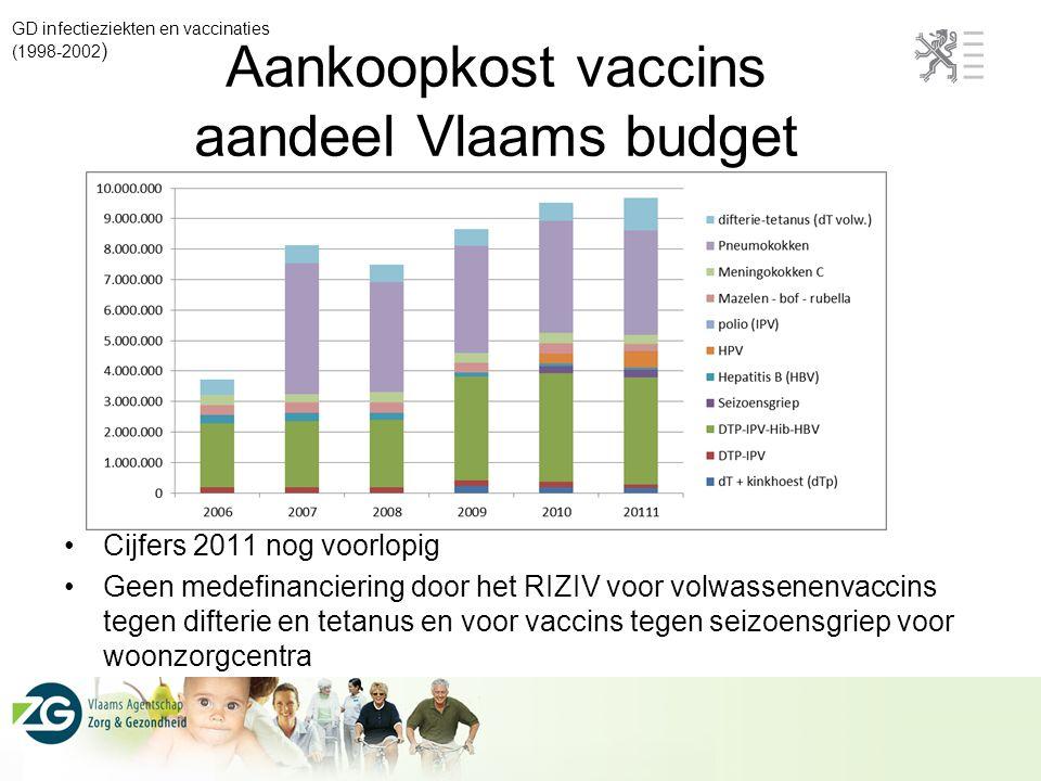 Aankoopkost vaccins aandeel Vlaams budget