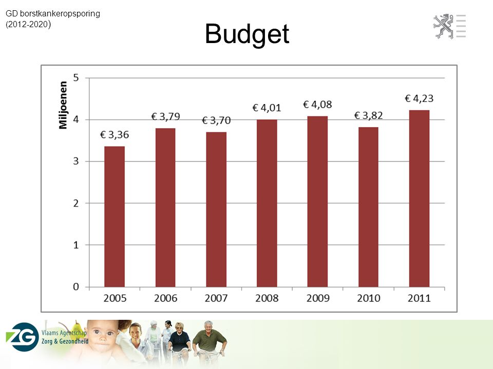 Budget GD borstkankeropsporing (2012-2020)