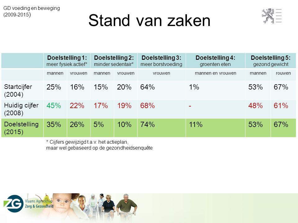 Stand van zaken 25% 16% 15% 20% 64% 1% 53% 67% 45% 22% 17% 19% 68% -