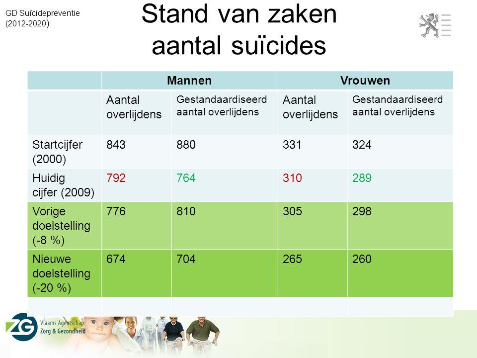Stand van zaken aantal suïcides
