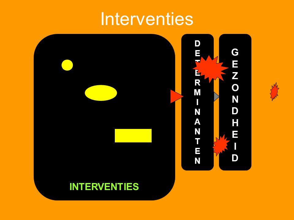 Interventies G E Z O N D H I INTERVENTIES D E T R M I N A