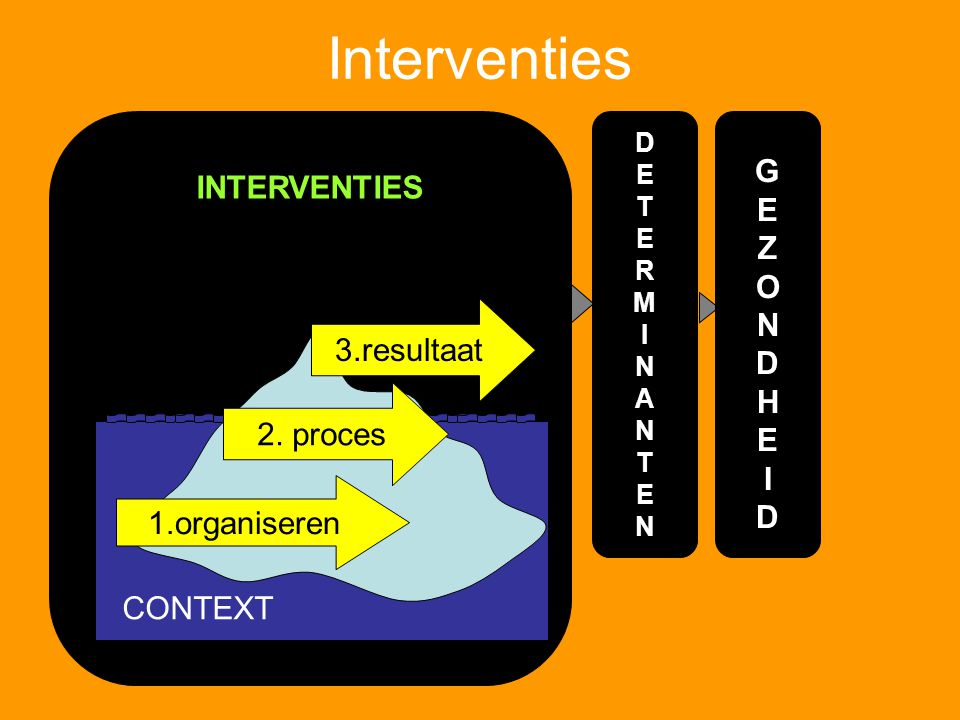 Interventies G INTERVENTIES E Z O N D H I 3.resultaat 2. proces