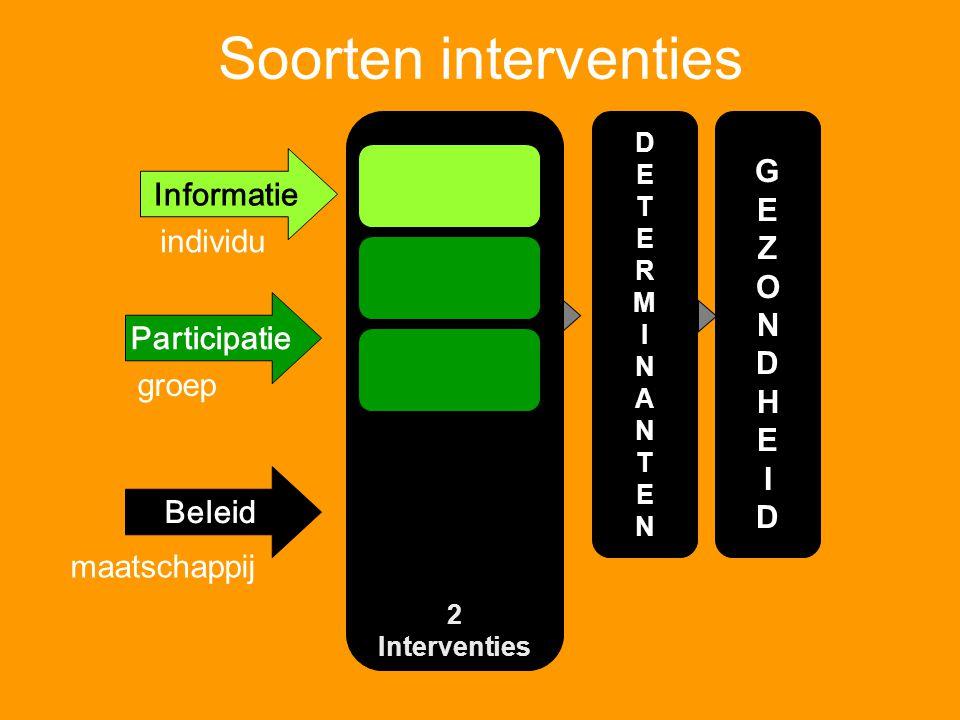 Soorten interventies G E Informatie Z O N individu D H I Participatie
