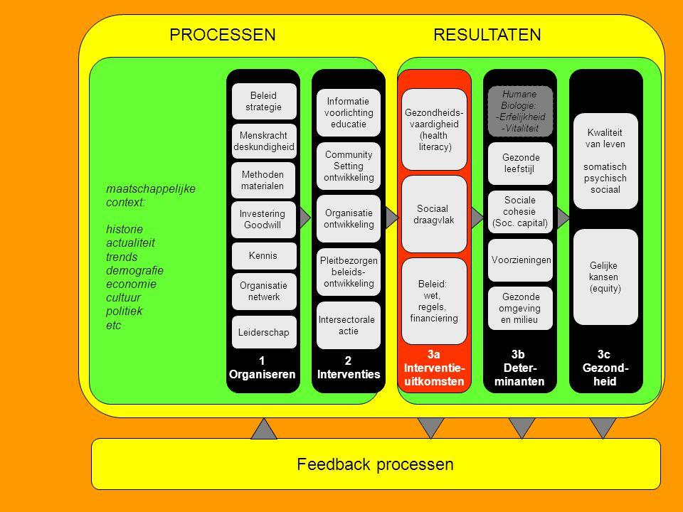 PROCESSEN RESULTATEN Feedback processen 3a Interventie- uitkomsten 2