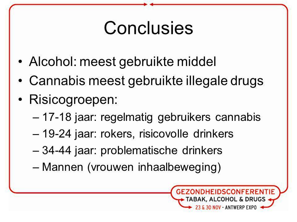 Conclusies Alcohol: meest gebruikte middel