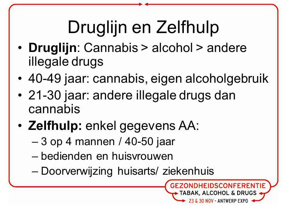 Druglijn en Zelfhulp Druglijn: Cannabis > alcohol > andere illegale drugs. 40-49 jaar: cannabis, eigen alcoholgebruik.