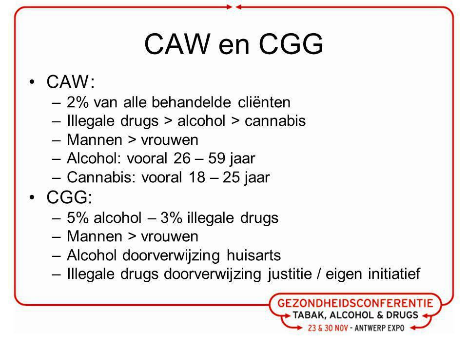 CAW en CGG CAW: CGG: 2% van alle behandelde cliënten