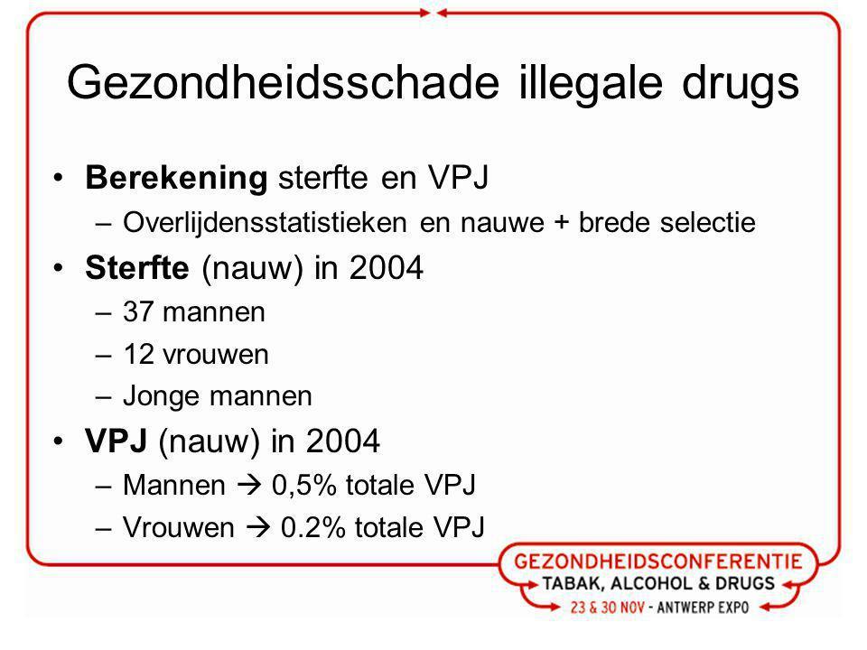 Gezondheidsschade illegale drugs