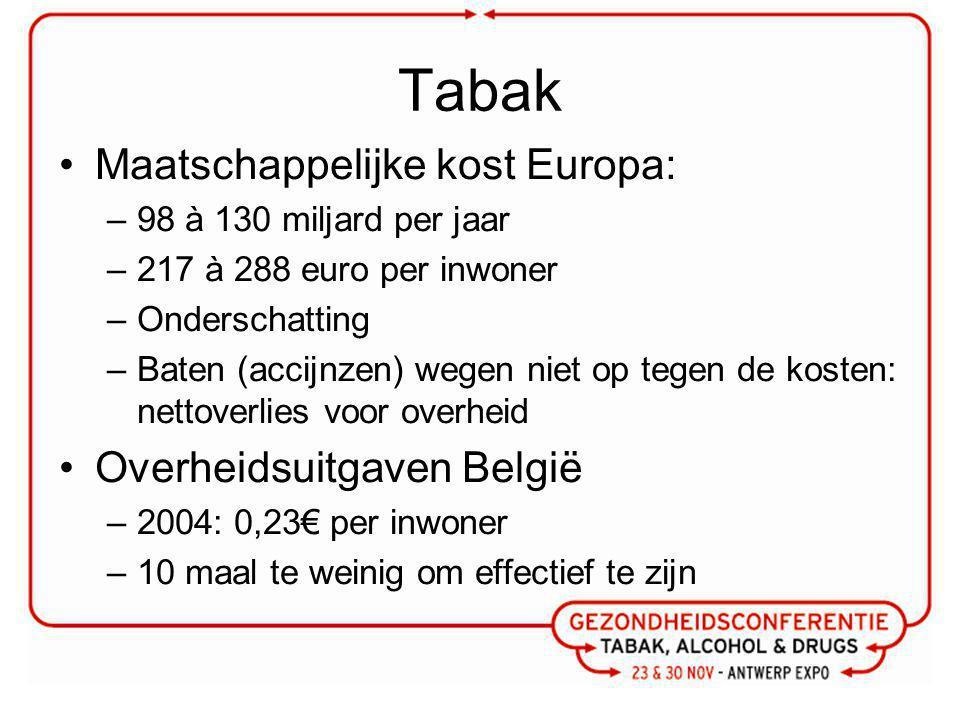 Tabak Maatschappelijke kost Europa: Overheidsuitgaven België