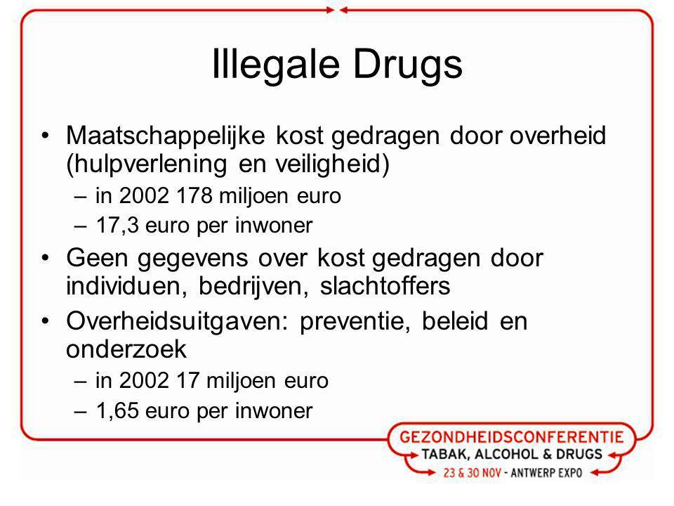 Illegale Drugs Maatschappelijke kost gedragen door overheid (hulpverlening en veiligheid) in 2002 178 miljoen euro.