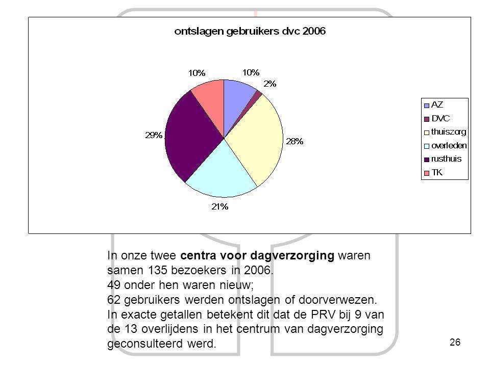 In onze twee centra voor dagverzorging waren samen 135 bezoekers in 2006.
