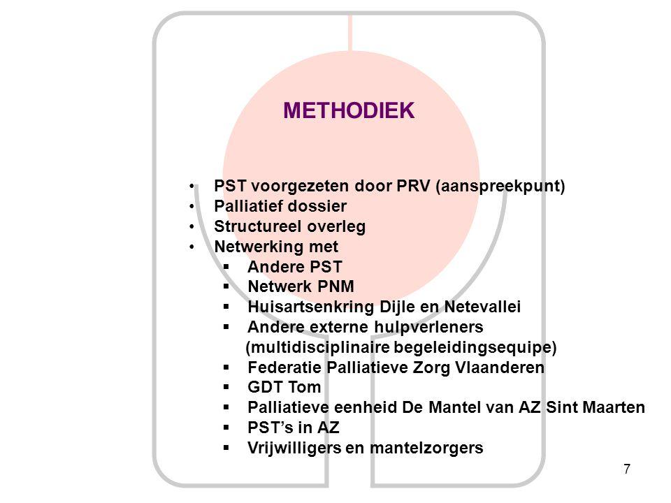 METHODIEK PST voorgezeten door PRV (aanspreekpunt) Palliatief dossier