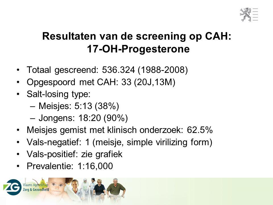 Resultaten van de screening op CAH: 17-OH-Progesterone