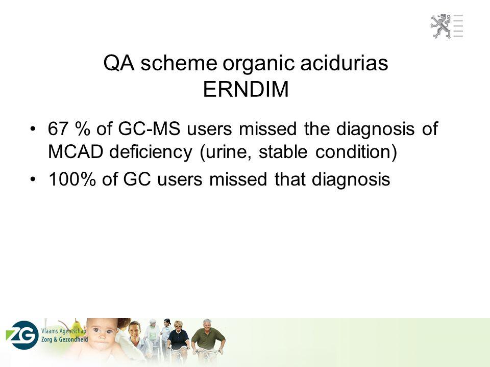 QA scheme organic acidurias ERNDIM