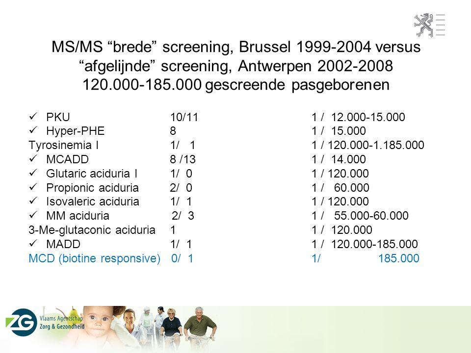 MS/MS brede screening, Brussel 1999-2004 versus afgelijnde screening, Antwerpen 2002-2008 120.000-185.000 gescreende pasgeborenen