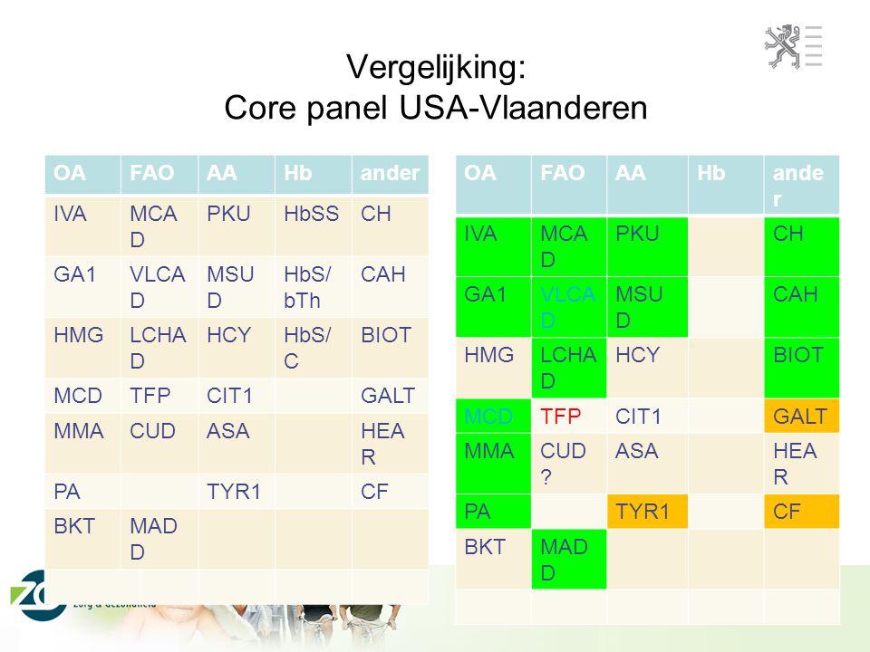 Vergelijking: Core panel USA-Vlaanderen