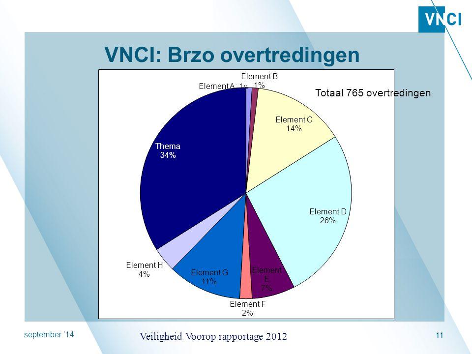 VNCI: Brzo overtredingen
