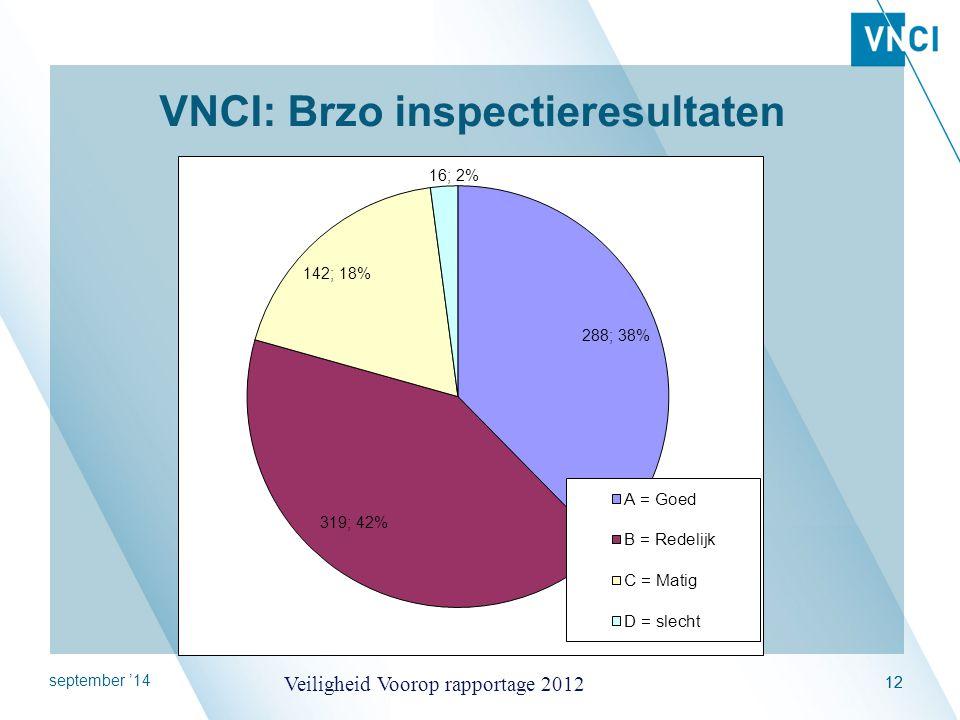 VNCI: Brzo inspectieresultaten