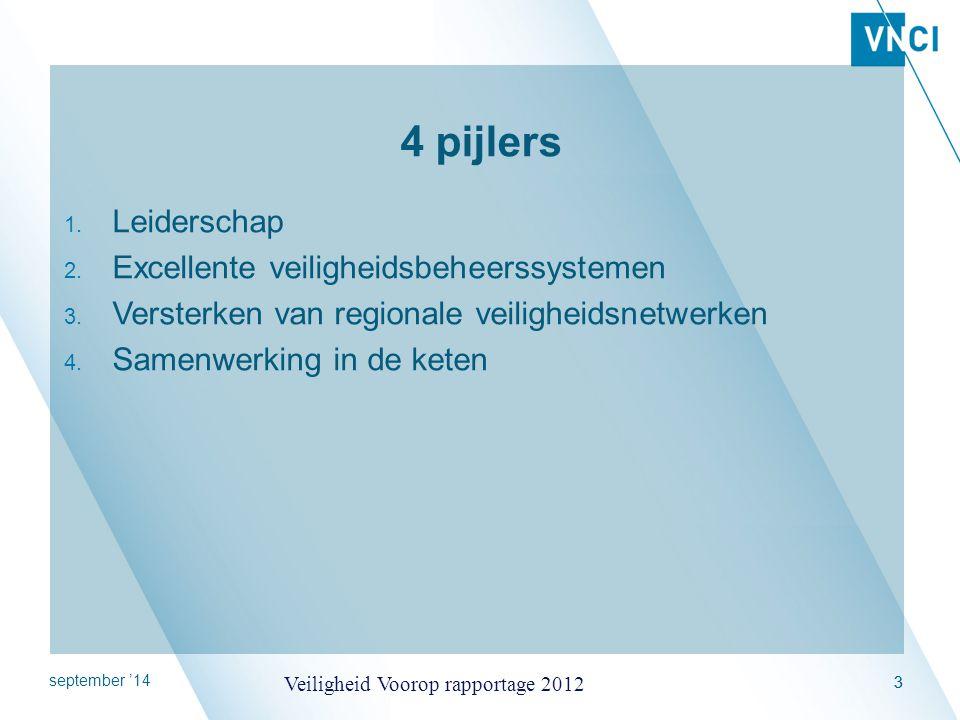 4 pijlers Leiderschap Excellente veiligheidsbeheerssystemen