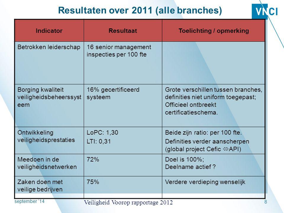 Resultaten over 2011 (alle branches)