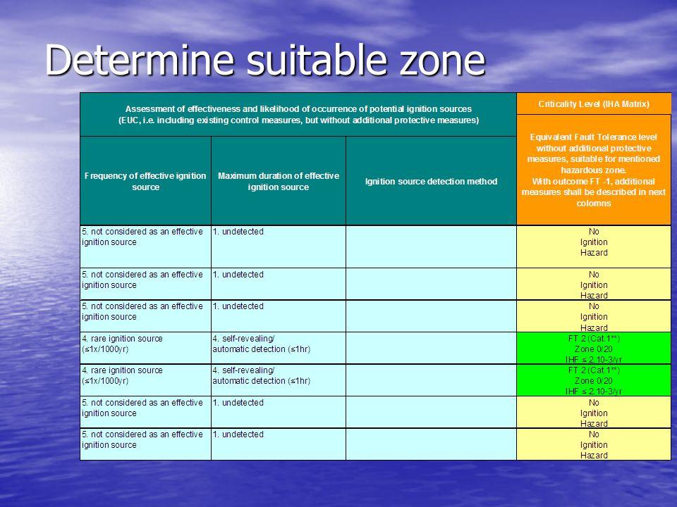Determine suitable zone
