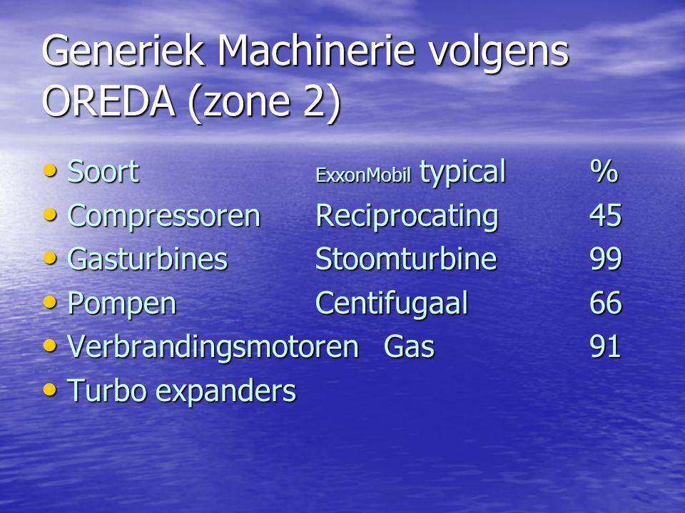 Generiek Machinerie volgens OREDA (zone 2)