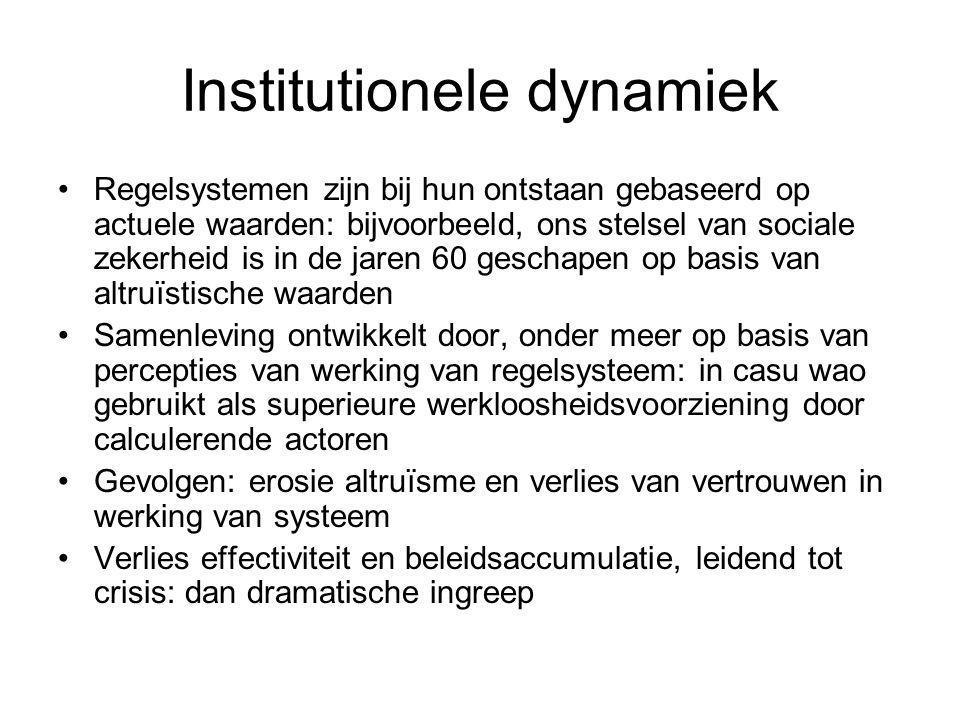 Institutionele dynamiek