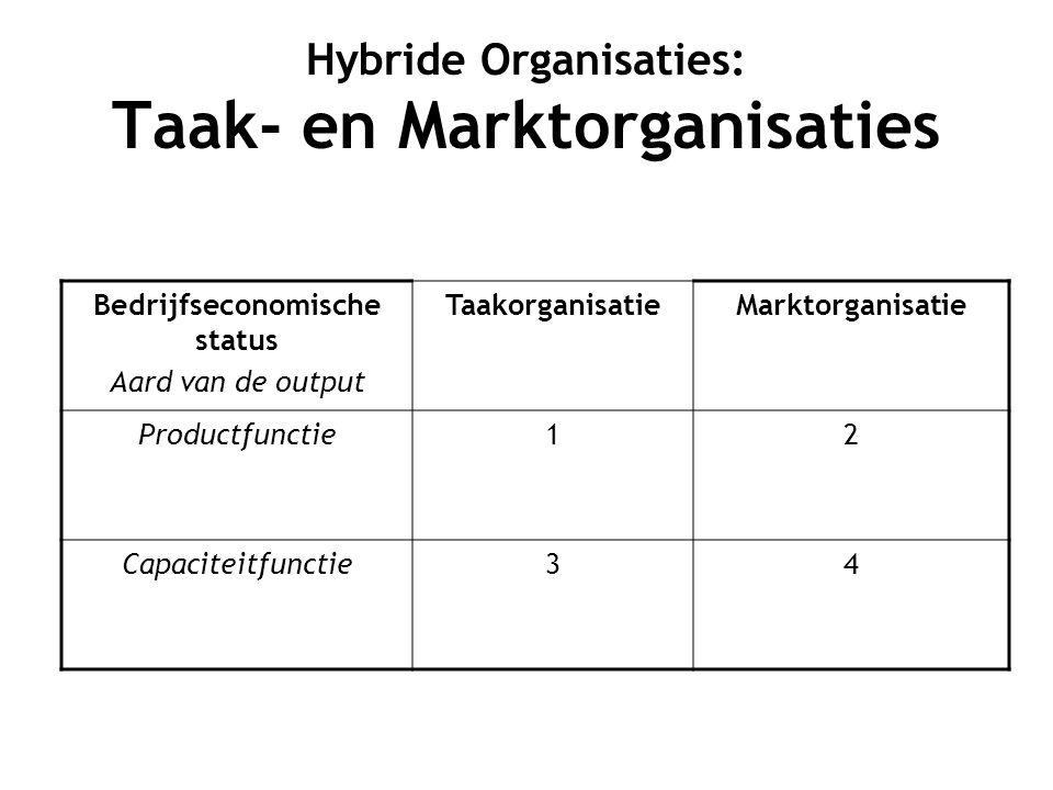 Hybride Organisaties: Taak- en Marktorganisaties