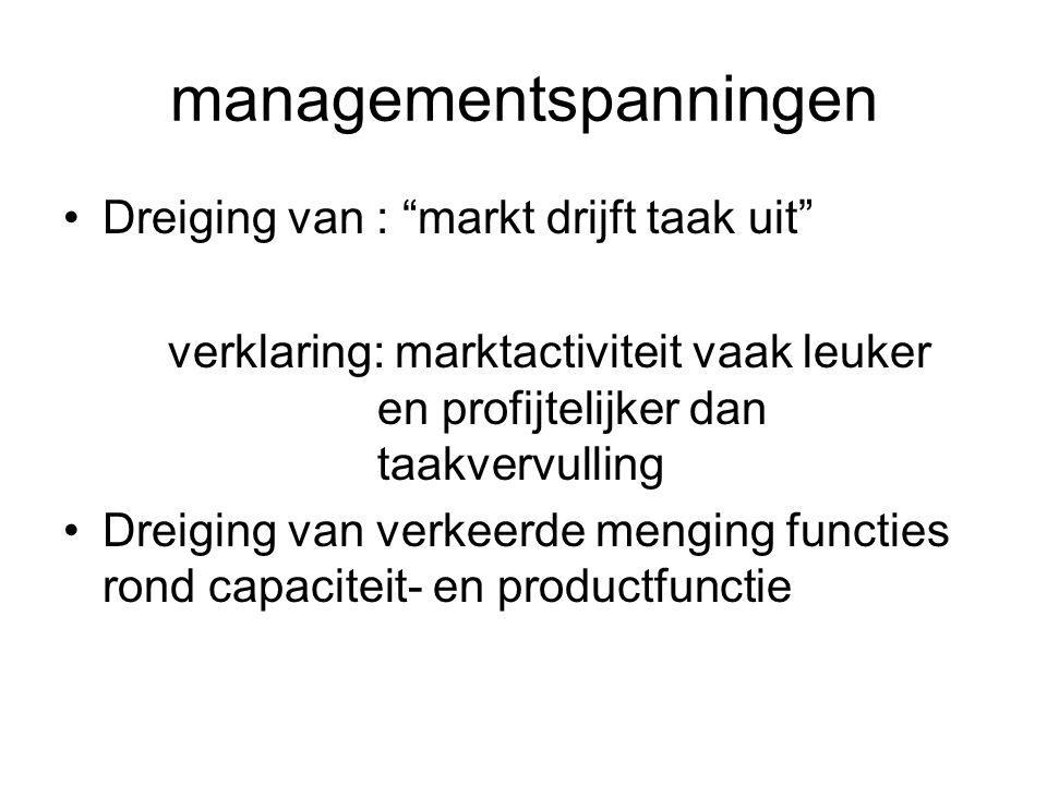 managementspanningen