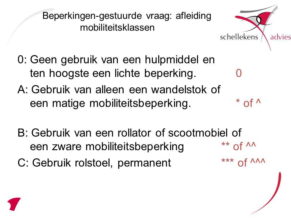 Beperkingen-gestuurde vraag: afleiding mobiliteitsklassen