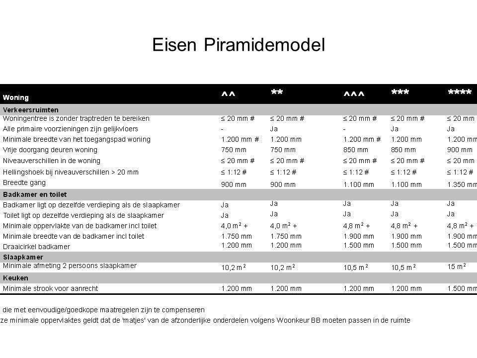 Eisen Piramidemodel
