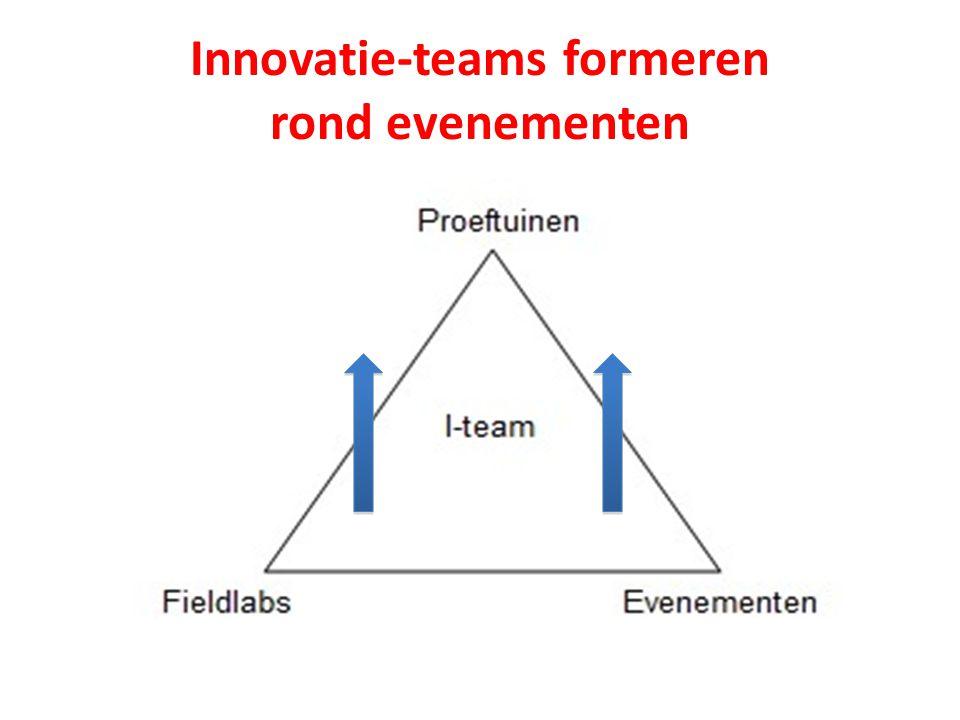 Innovatie-teams formeren rond evenementen