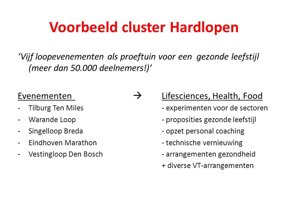 Voorbeeld cluster Hardlopen