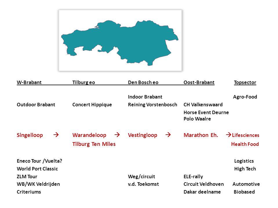 Singelloop  Warandeloop  Vestingloop  Marathon Eh. Lifesciences