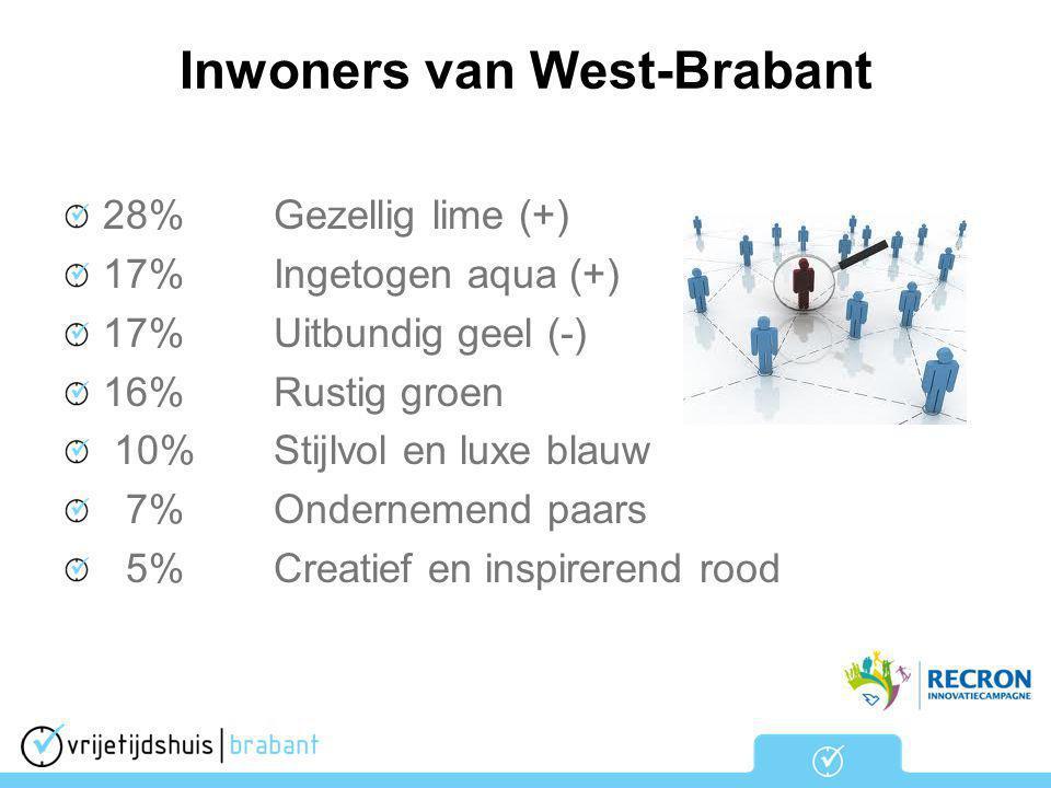 Inwoners van West-Brabant