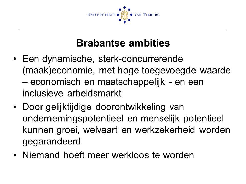 Brabantse ambities