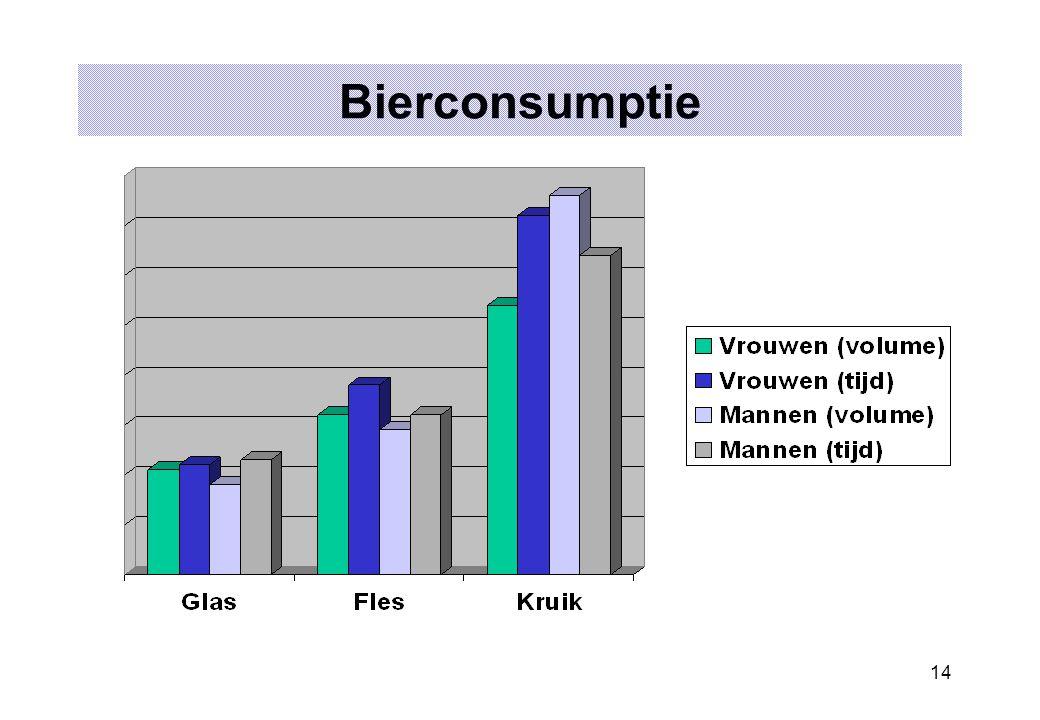Bierconsumptie