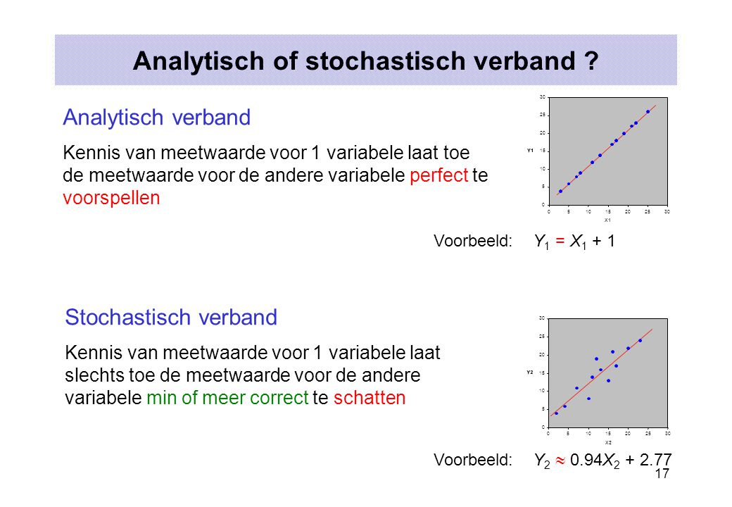 Analytisch of stochastisch verband