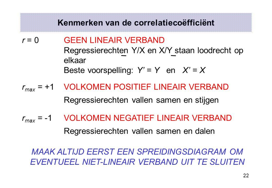 Kenmerken van de correlatiecoëfficiënt