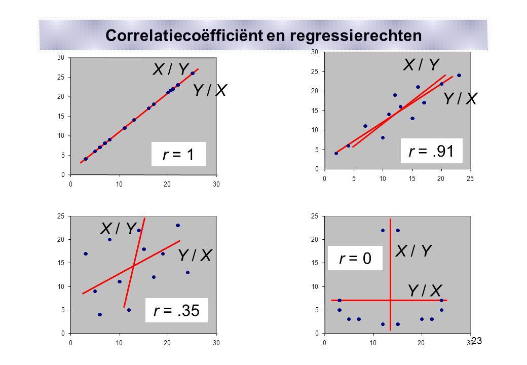 Correlatiecoëfficiënt en regressierechten