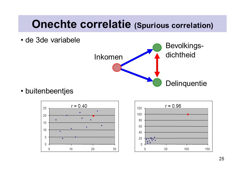 Onechte correlatie (Spurious correlation)