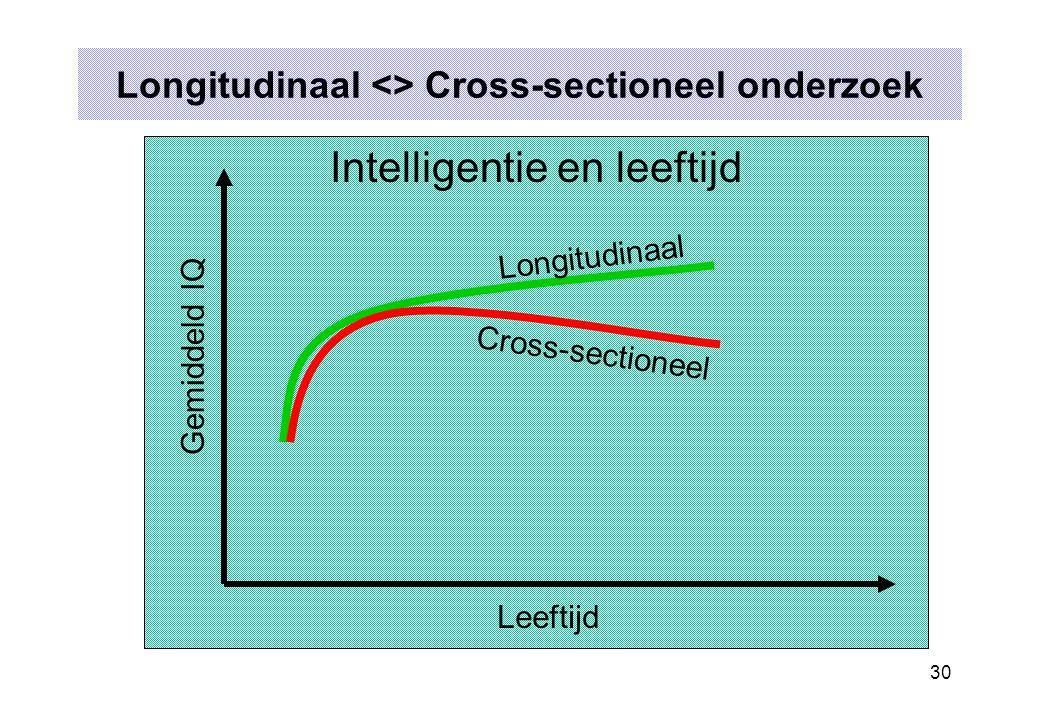 Longitudinaal <> Cross-sectioneel onderzoek