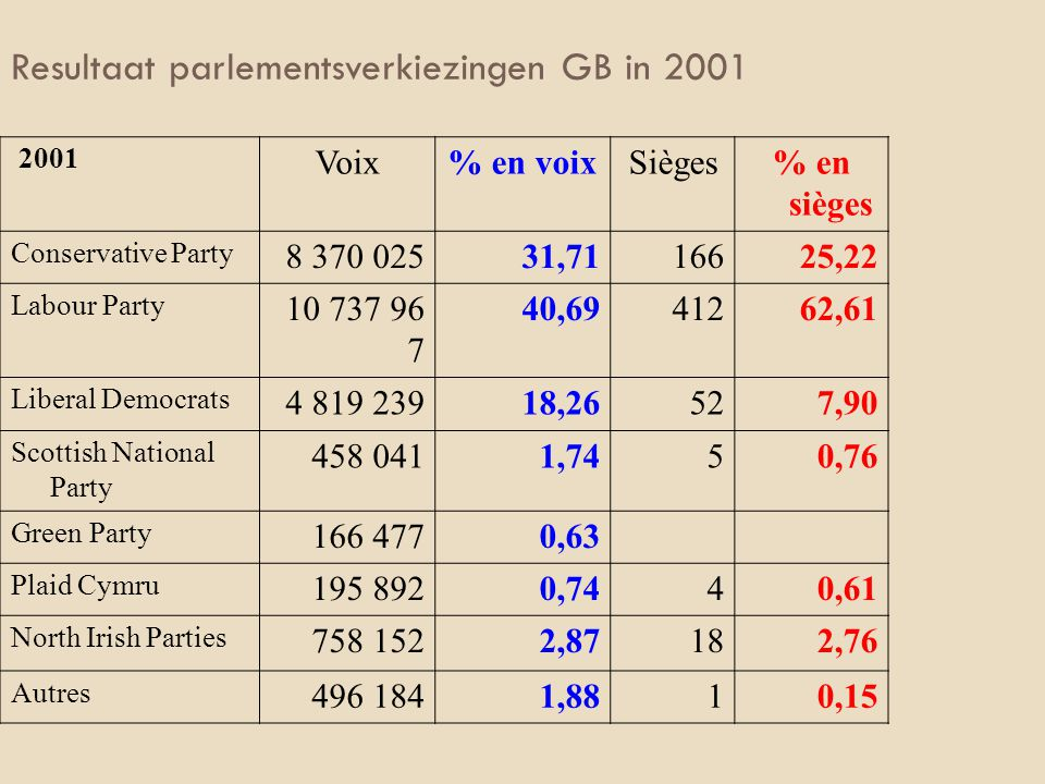 Resultaat parlementsverkiezingen GB in 2001