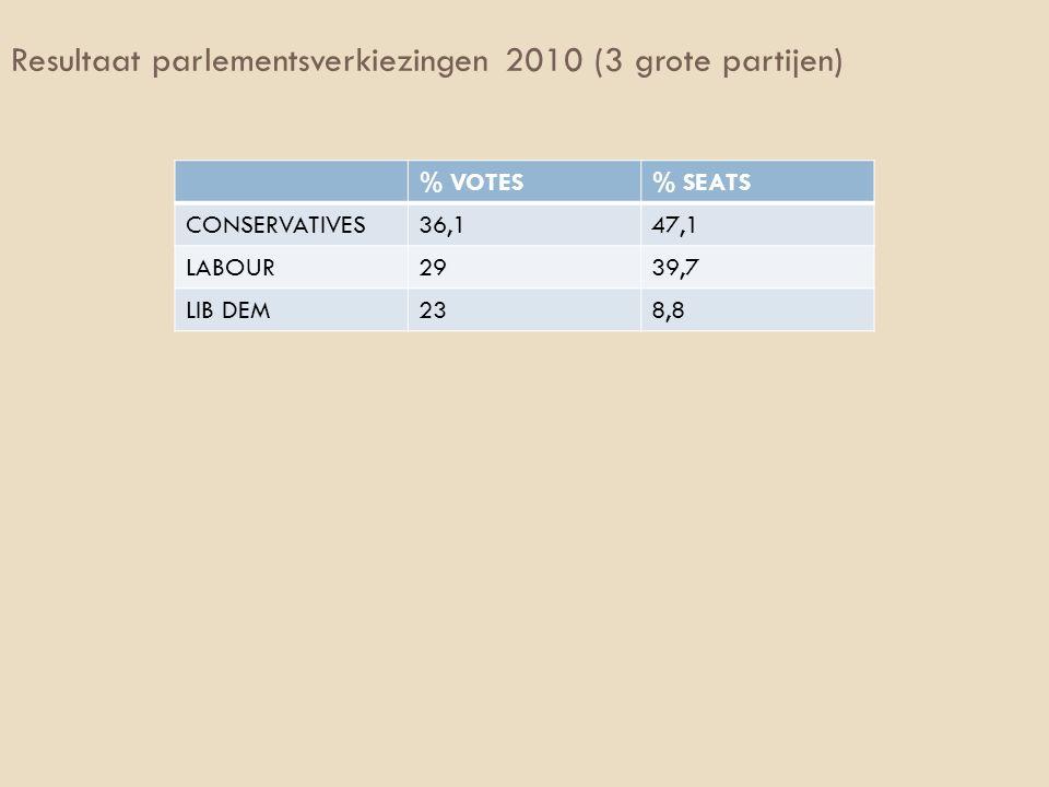 Resultaat parlementsverkiezingen 2010 (3 grote partijen)