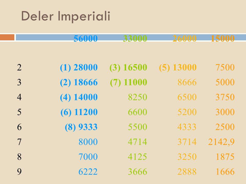 Deler Imperiali 56000. 33000. 26000. 15000. 2. (1) 28000. (3) 16500. (5) 13000. 7500. 3. (2) 18666.