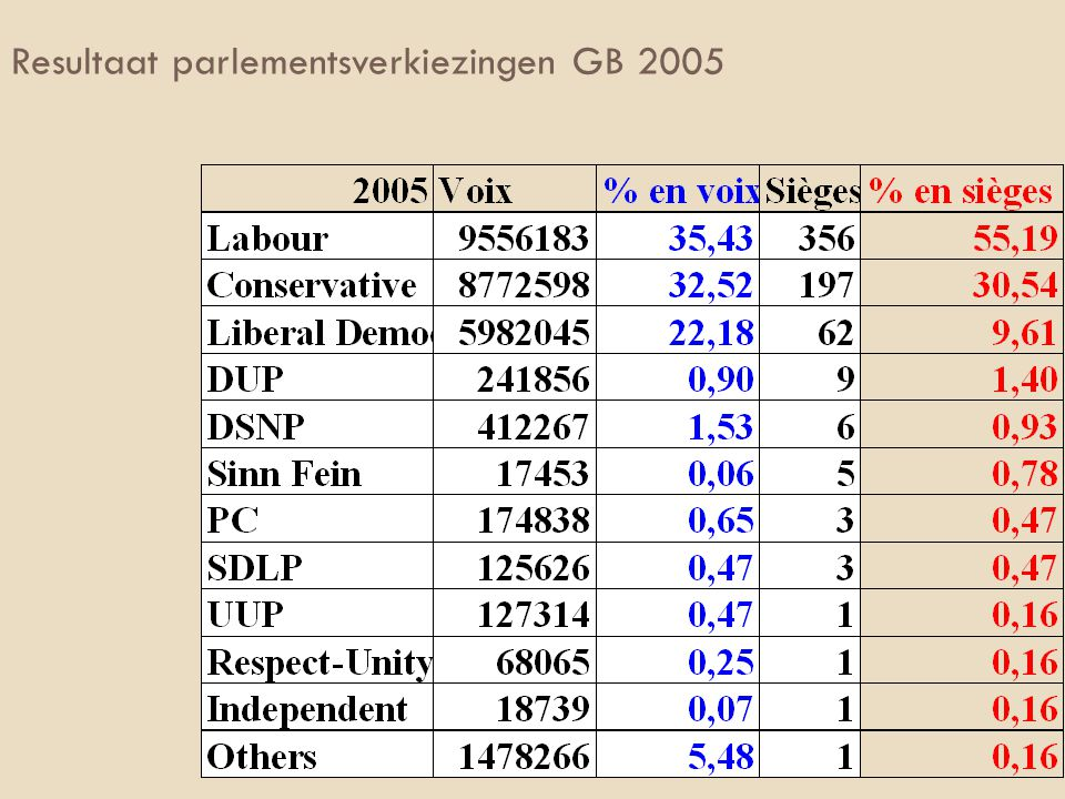 Resultaat parlementsverkiezingen GB 2005