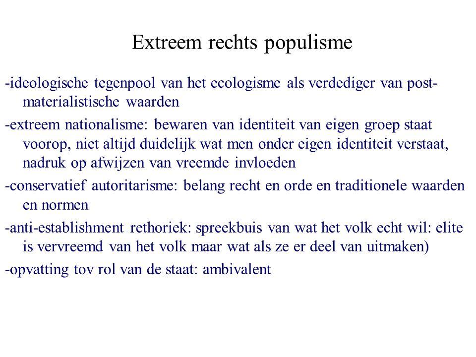 Extreem rechts populisme